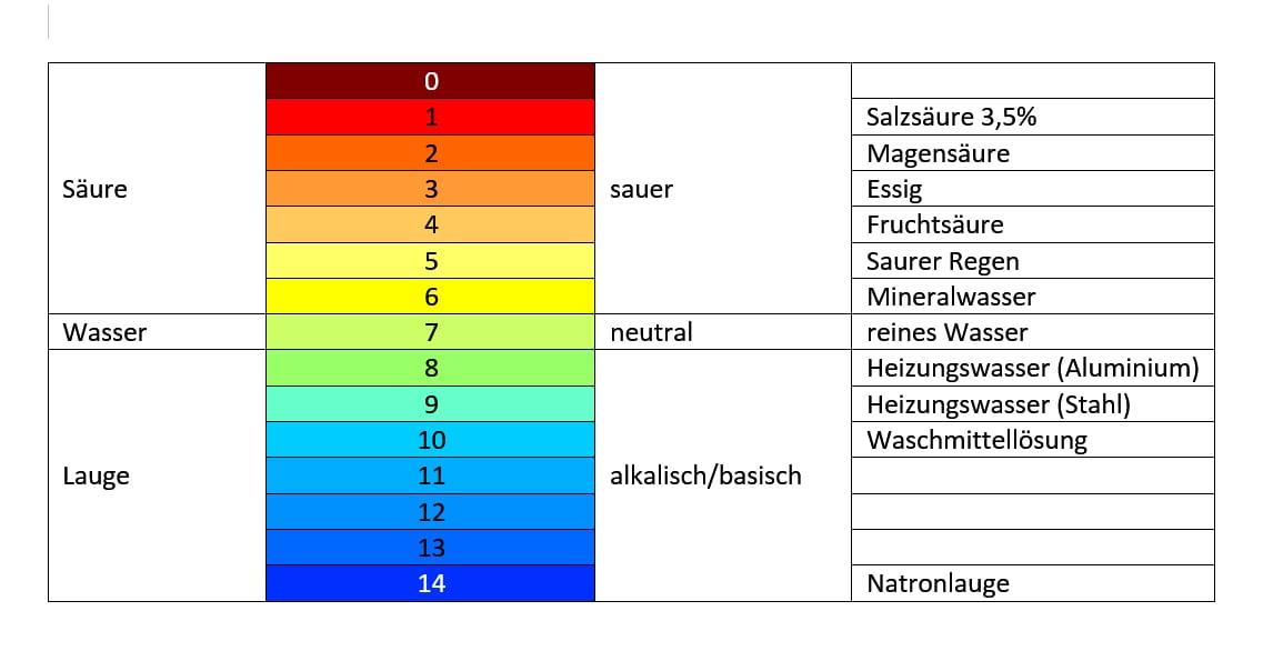 Werte Tabelle