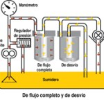 Filtración de flujo completo y de desvío