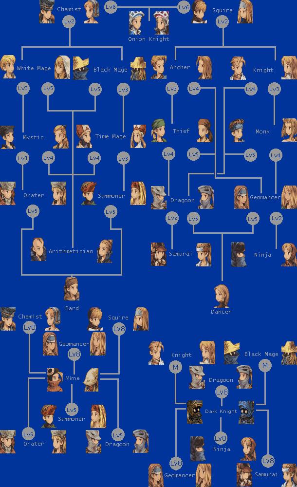 Final Fantasy Tactics Gba Best Classes