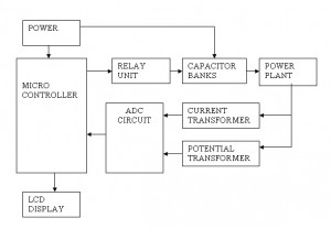 Microcontroller based Automatic Power Factor Controlling System