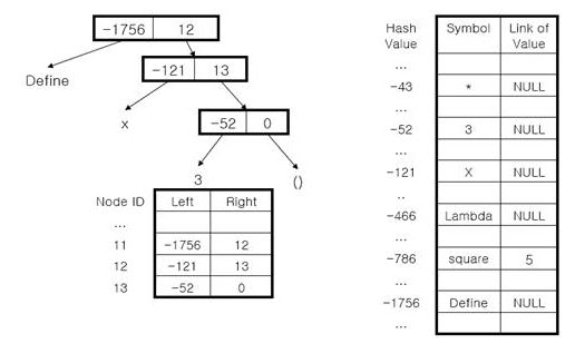 Tree Structure and Hash table