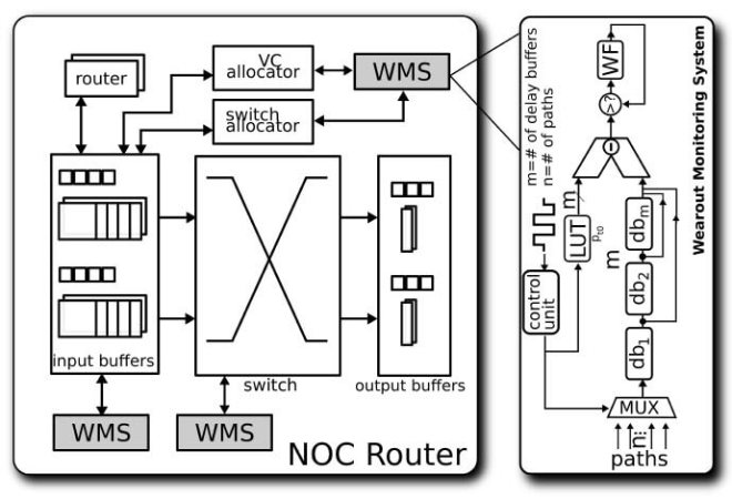 Secure Network-On-Chip Architectures