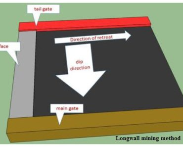 Behavior of Shield Support in Longwall Mining
