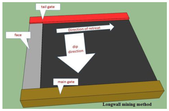Longwall mining method - Mining Engineering Project