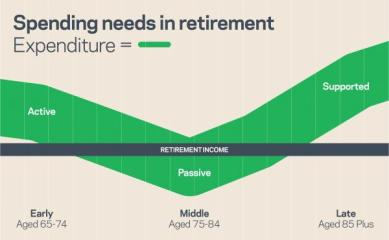 U Shape-Retirement-Expenditure-Graph