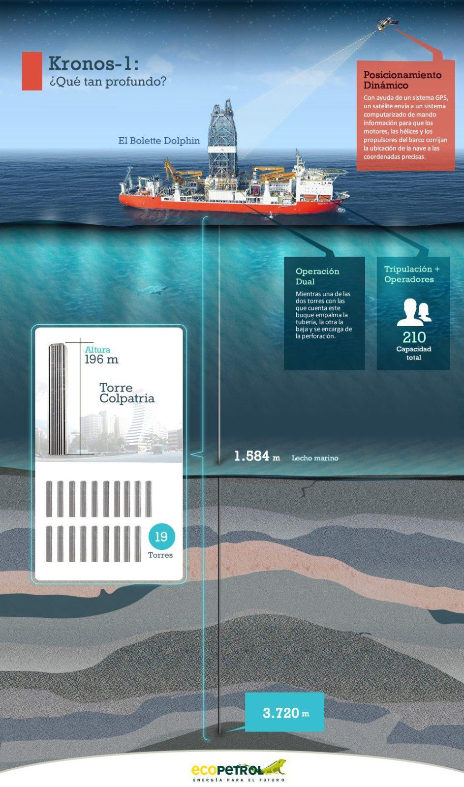 Ecopetrol & Anadarko Strike Oil Off Colombia's Atlantic Coast, Almost 4km Deep
