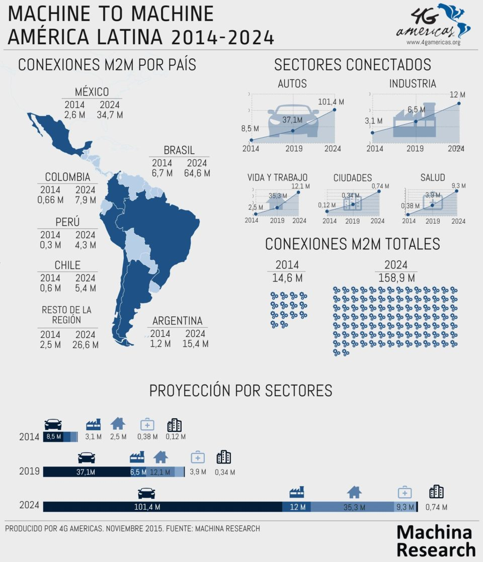 Thanks to the advantages offered by wireless networks, the links between machines will be more and more common in the region, in applications such as connected cars, in health, living, and the workplace; from industry to connected cities and communities. Brasil and México continue to lead the region due to the sheer size of their economies.4G Americas predictions indicate that those two countries will count for 60% of LatAm IoT connections in the coming decade.