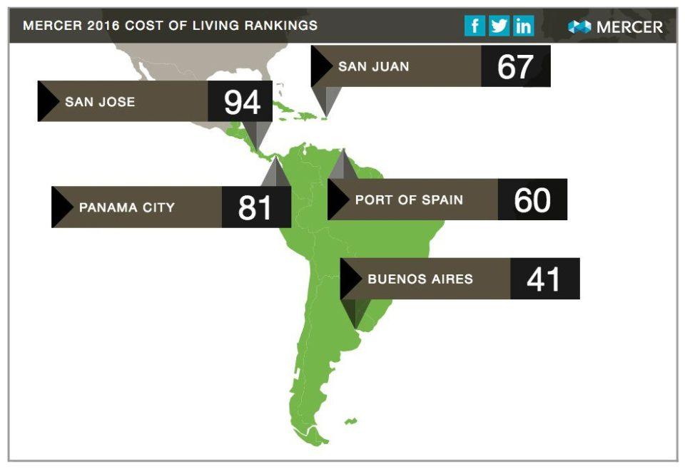 bogot cost of living