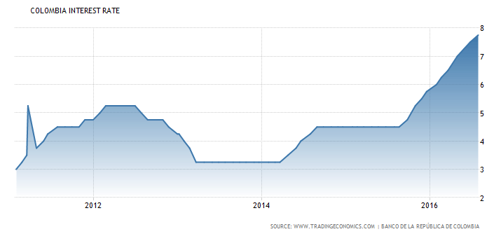 colombia central bank interest rate