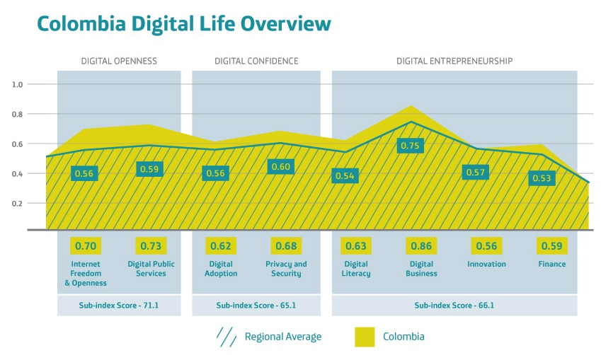 telefonica digital life