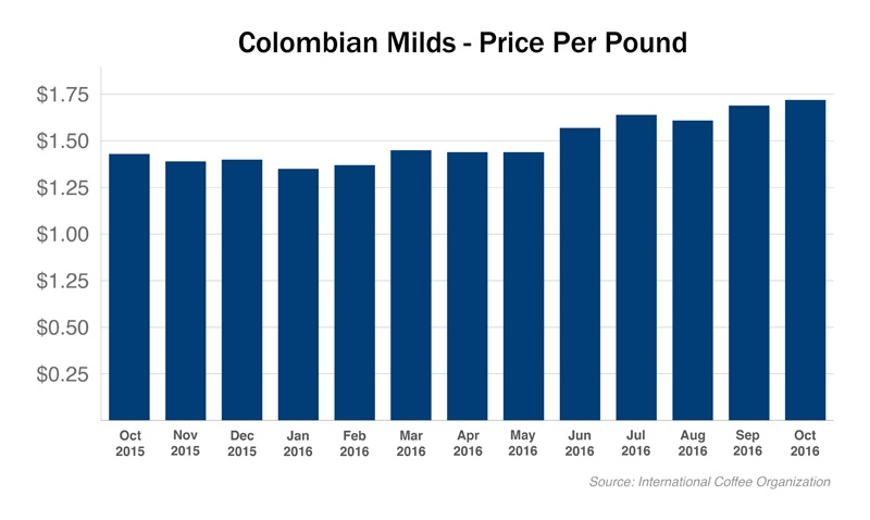 colombian coffee colombian milds ICO coffee prices