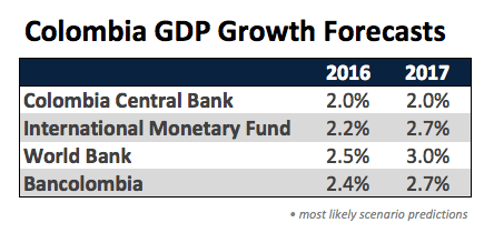 colombia-gdp-forecast