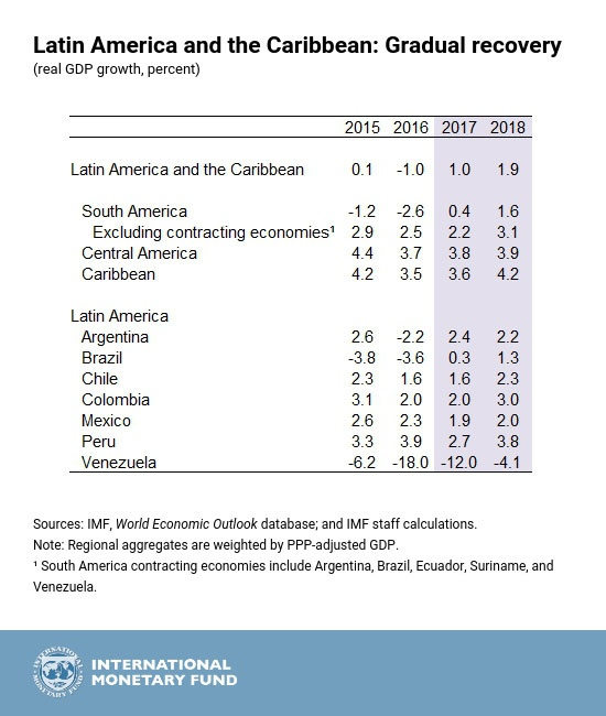 The latest IMF World Economic Update forecasts Colombia GDP growth to hit just 2.0% for the second straight year. (Credit: IMF)