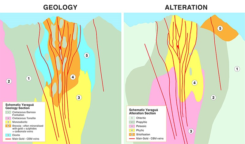 Figure 2: Schematic Geology and Alteration sections of the Yaraguá Deposit showing the relationship between veins, the Buriticá Intrusive Complex and Alteration.