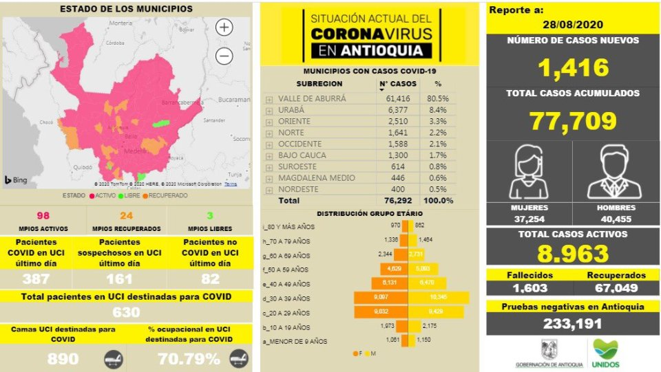 OFFICIAL STATISTICS: As of August 28th, Antioquia had 77,709 total COVID-19 cases, 1.603 deaths and hospital intensive care wards were over 70% of capacity over 80% of Antioquia's cases are from metro Medellín.