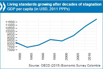 colombia-economic-survey-2015-chart-homepage