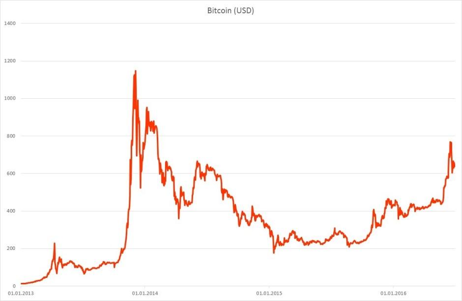 Finance Corner - Bitcoin