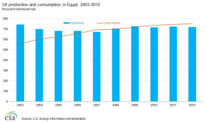 Egypt crises is more drastic than it seems