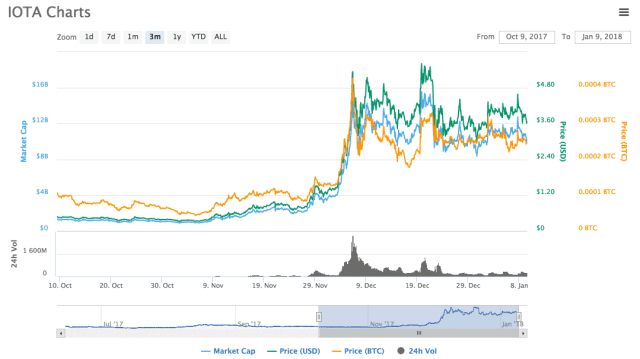 IOTA, price, crypto