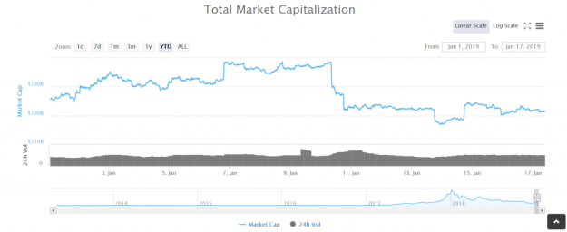Crypto total market cap year-to-date.
