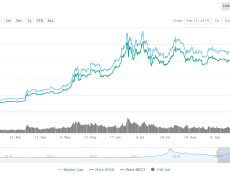 To the Moon and Back: On Crypto News Sites' Volatile Traffic
