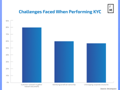 KYC Industry Sees Spike in Demand Driven by COVID-19