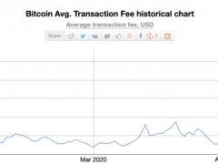 Bitcoin Transaction Fees Increased 1250% from April 11th to May 14th