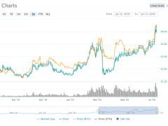 Chainlink (LINK) Surged Nearly 95% in a Week: Altcoin Season Begins?