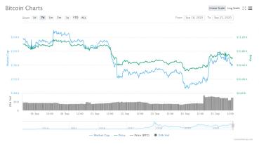 Wird Bitcoin im Jahr 2020 20.000 US-Dollar erreichen? Alle Augen auf BTC, während die Konsolidierung fortgesetzt wird