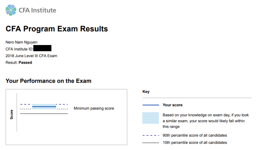 CFA Exam Results