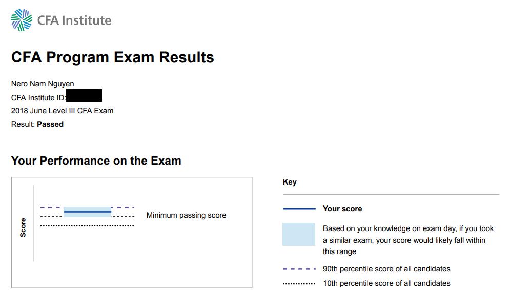 CFA Exam Results
