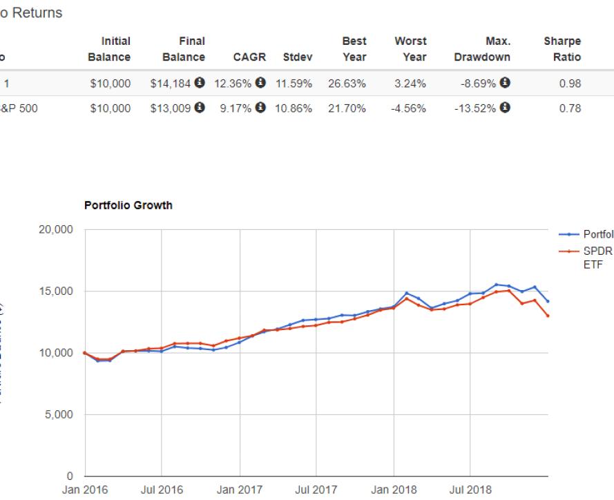 portfolio vs S&P 500