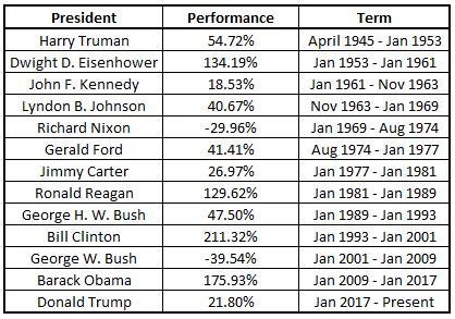 presidents stock market performance table