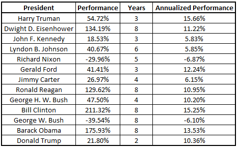 presidents annualized performance table