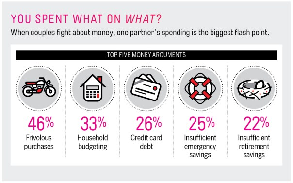 Research shows that over 70 percent of couples fight about money. This simple solution will help you stop fighting over money with your spouse or partner.
