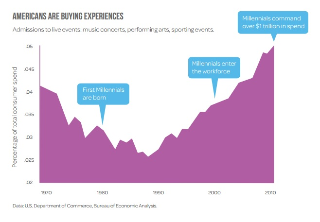 American spending on experiences as a percentage of total consumer spending (Credit to Eventbrite and U.S. Department of Commerce, Bureau of Economic Analysis)