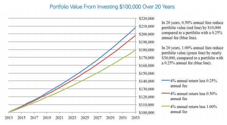 impact of investment fees over time | fees hurt your investment portfolio