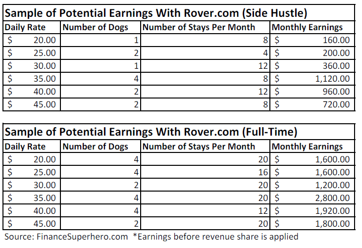 Potential earnings with Rover.com dog sitting
