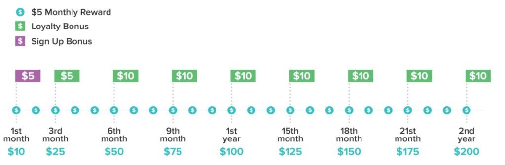 Smart Panel Loyalty Bonuses best money making apps