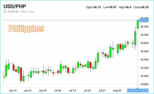 Philippines Rate Dollar Today Peso Us