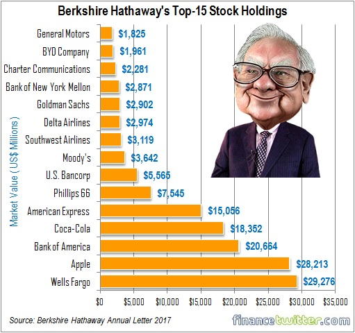 Warren Buffett Reveals His Top 15 Stock