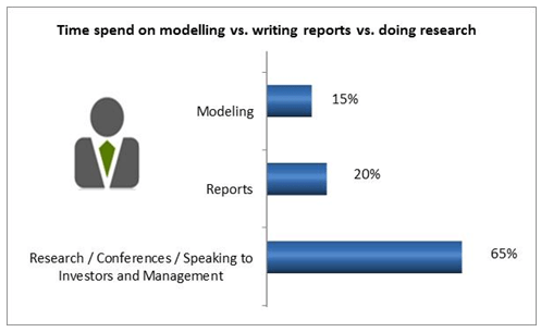 Equity research analyst time spent on reports modeling research
