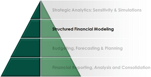 Financial modeling pyramide