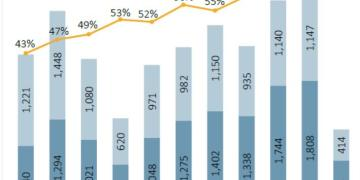 mergers data