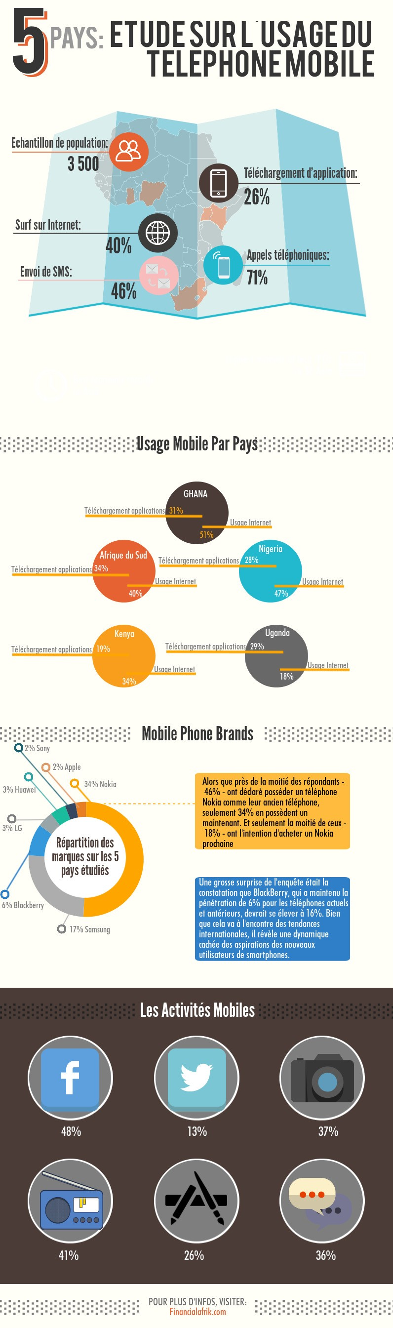 Mobile Africa 2015 study