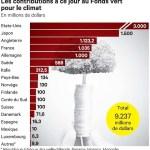 L'AFC, 4ème institution africaine agréée par le Fonds vert pour le climat