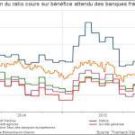 Les banques Françaises universelles chantent le blues