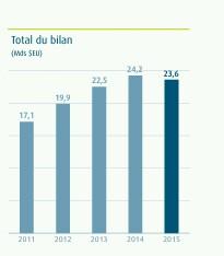 graphe ecobank 2
