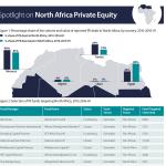 Le Maroc domine le marché du capital-investissement en Afrique du Nord