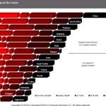 Economie : Zoom sur l'indice S&P du «péché originel»